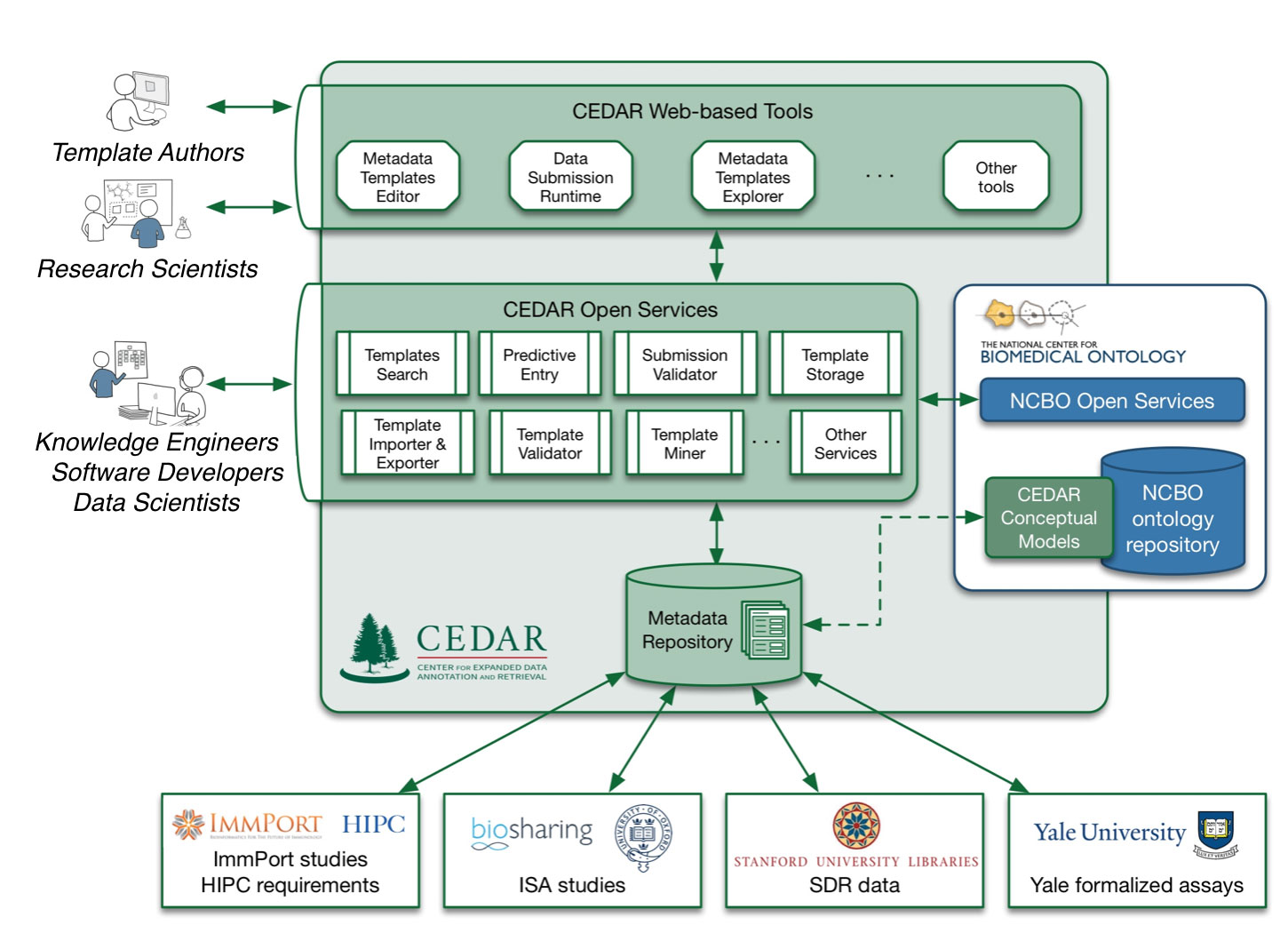 Diagram showing the interplay between CEDAR users, systems, metadata, and supporting organizations