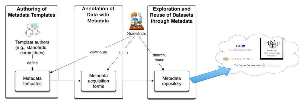 Flowchart showing steps in CEDAR's approach to publishing metadata